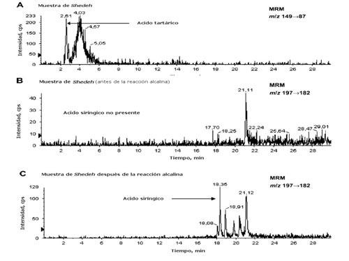 Foto 21 - Cromatogramas obtenidos del Shedeh a partir de residuos sólidos de ánforas de vino de la tumba del joven faraón. A-Presencia de ácido tartárico marcador de la uva tinta. B-Ausencia de ácido siríngico en la muestra. C-Liberación de ácido siríngico después de reacción alcalina a la muestra.